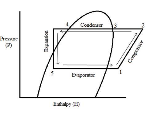 Thermodynamics research paper topics